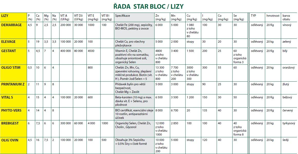 Star Bloc Osvior přehled prvků v jednotlivých lizech - kliknutím na obrázek si ho zvětšíte
